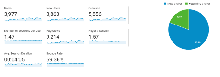 BloggingScoops March 2018 Audience Report