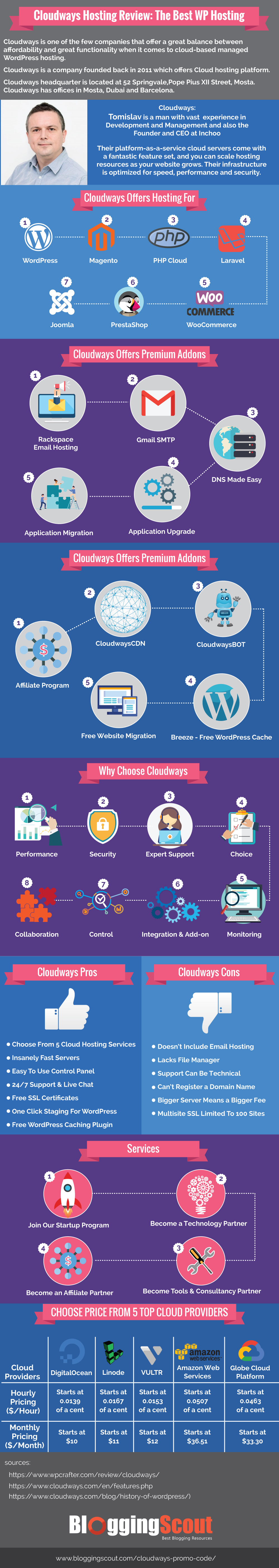 Cloudways Hosting Review Infographic