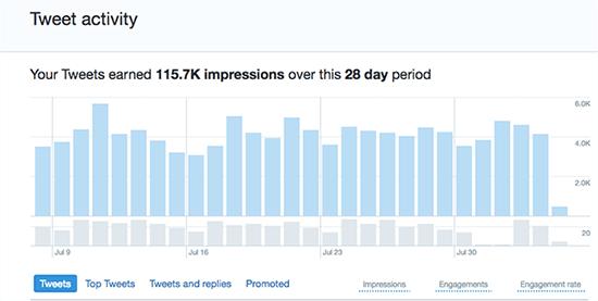 Tweet Analytics