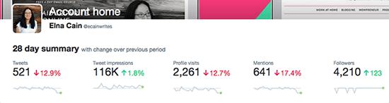 Tweet Monthly Trend