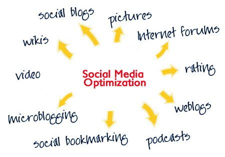 social media optimization strategy