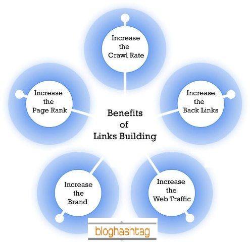 Benfits-of-Link_Buildings