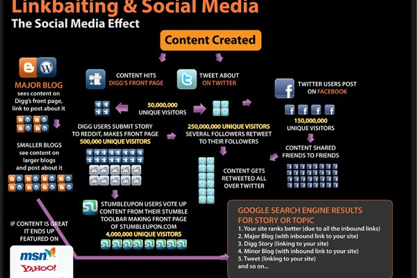 The Complete Visual Guide to SEO
