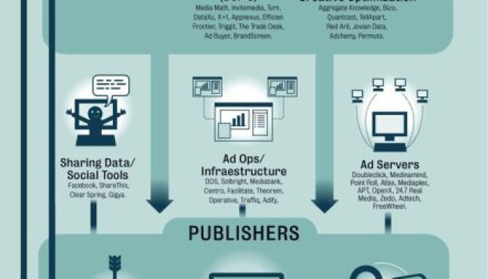 The Online Advertising Industry: Infographic