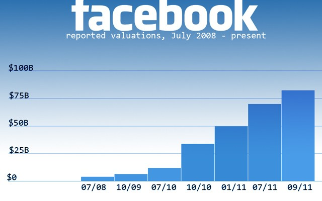 Facebook Valuation Chart
