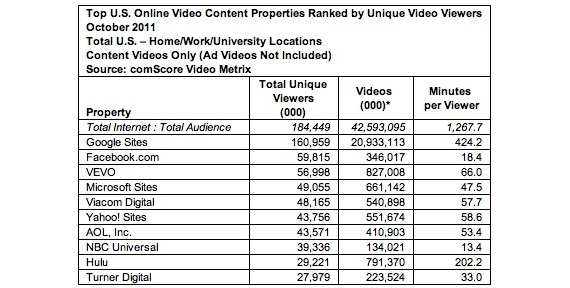 Facebook Video Views