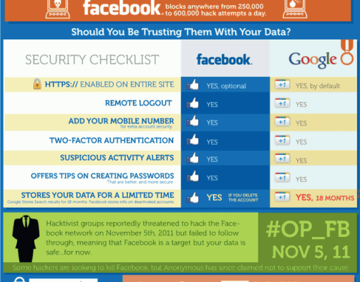 Facebook Vs. Google – Privacy and Security Infographic