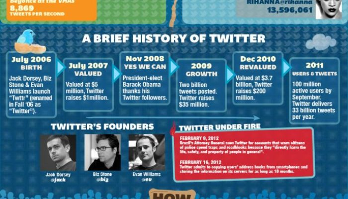Twitter 2012 [Infographic]