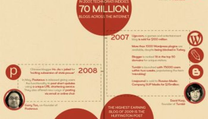 The Rise Of Blogging [Infographic]