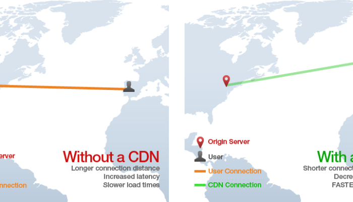 How to Determine When it's Time to Use a CDN for your WordPress Blog