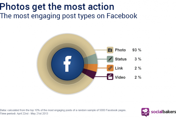 most-shared-content-inages-facebook