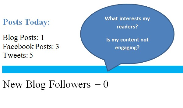 Engage Visitors on Your Blog Before Turning to Social Media