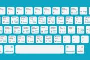 Come utilizzare le scorciatoie da tastiera su Twitter