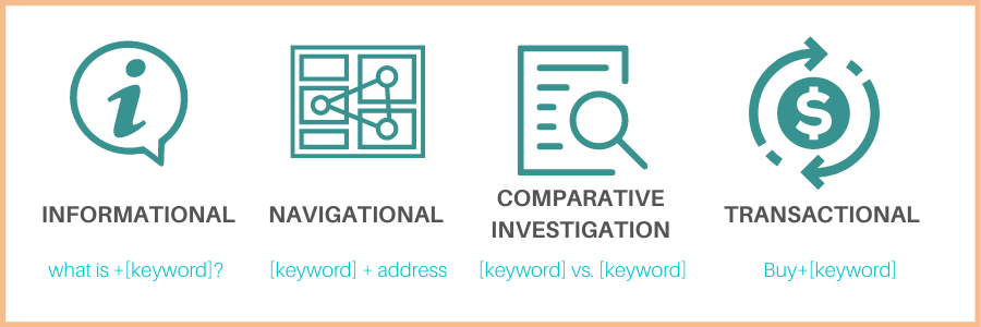 Types of Commercial Intent Keywords
