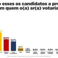 Nova pesquisa Interpreta/Guará: Rubens vai a 14%, passa Neto e encosta em Duarte; Braide lidera