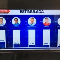 Pesquisa Interpreta/TV Guará aponta disputa acirrada pelo 2º turno entre Duarte, Neto e Rubens