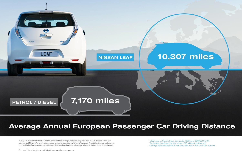 L'experience delle tecnologie dei veicoli connessi nelle automobili Nissan a Smart Mobility World
