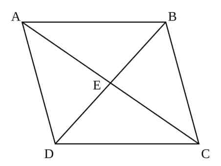 is parallelogram a square