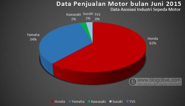 data penjualan bulan Juni 2015