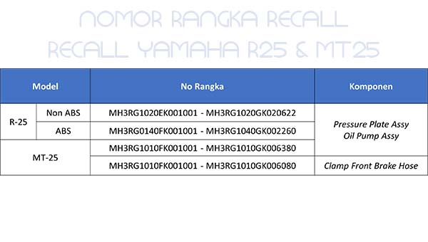 Yamaha R25 dan MT-25 di recall, nomor rangka