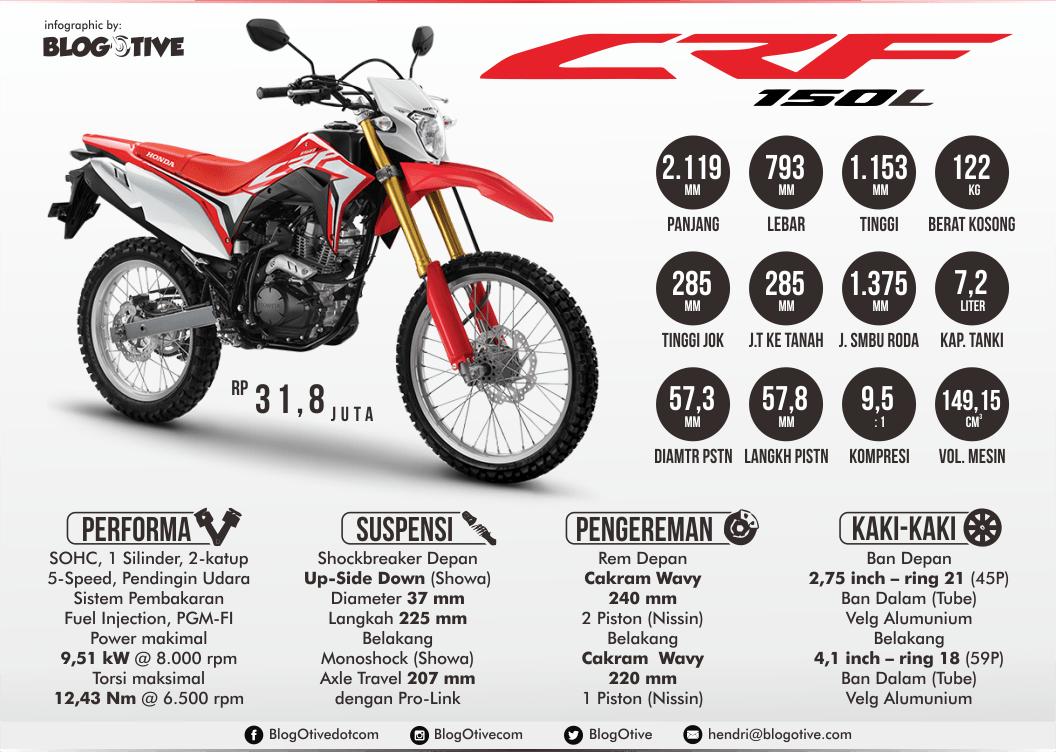 Spesifikasi Detail Honda CRF150L Infografis BlogOtive