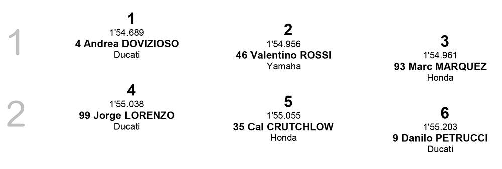 Posisi Start MotoGP Ceko row 1-2