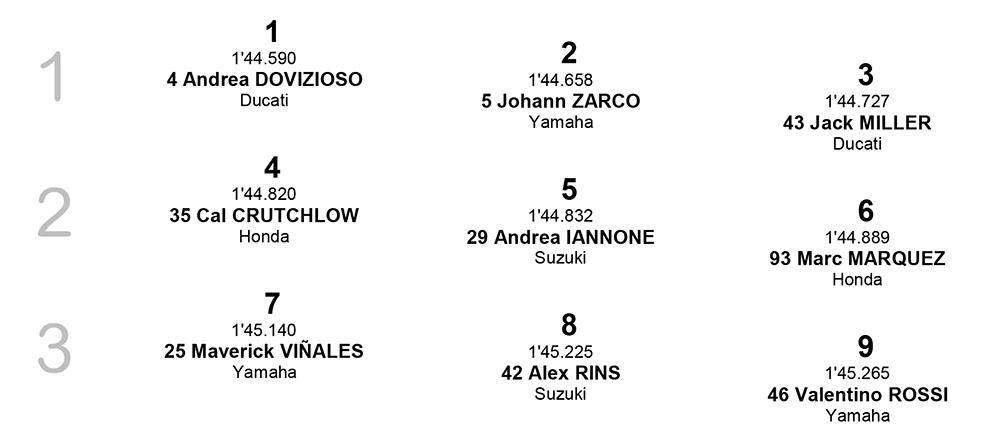 Starting Grid MotoGP Jepang 2018 posisi baris ke 1-3