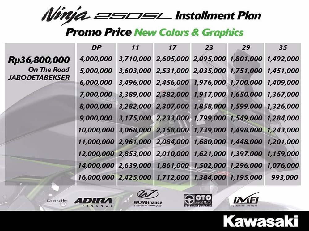 Harga Cicilan Kawasaki Ninja 250 SL Promo Price
