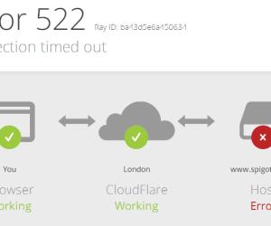 JHow to fix ClodFlare Error 522