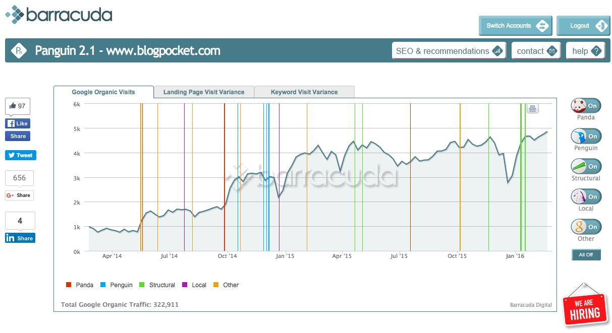 Accediendo a Pinguin Tool con tu cuenta de Google Analytics averiguarás cómo te están afectando los algoritmos de Google