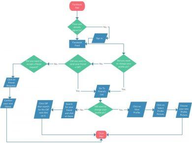 7 Aplikasi Membuat Flowchart Praktis untuk Pemula