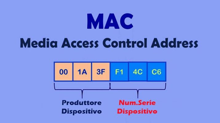 MAC Address cosa significa