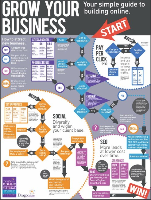 infography-of-grow-your-business-online
