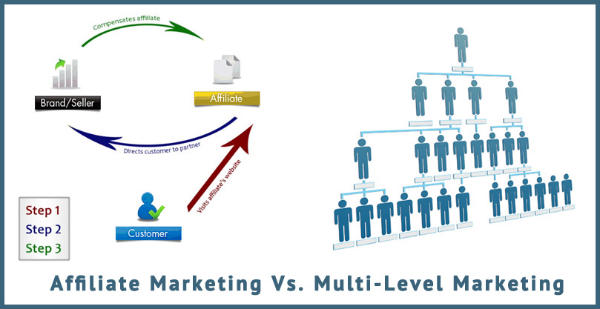 What is a mlm affiliate program and how does it work fandeluxe Images