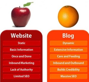 Blogs vs Websites