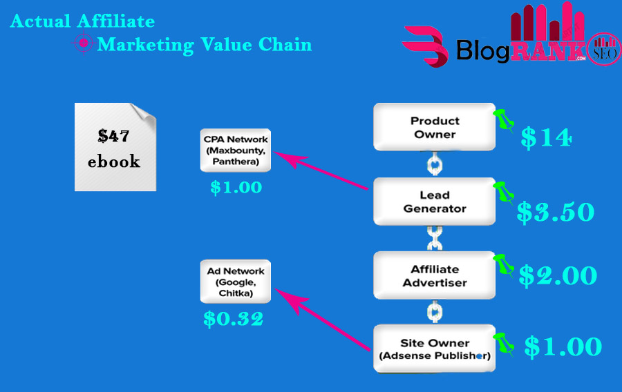 Affiliate-Marketing-Value-Chain
