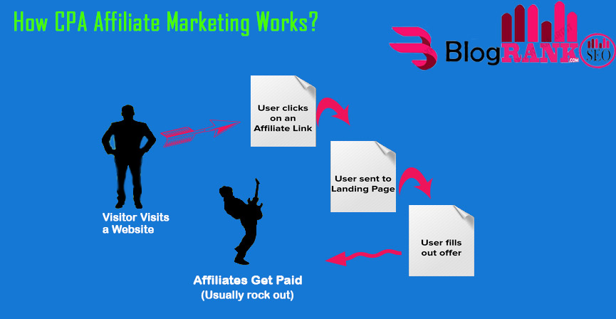 how-cpan-affiliate-marketing-works