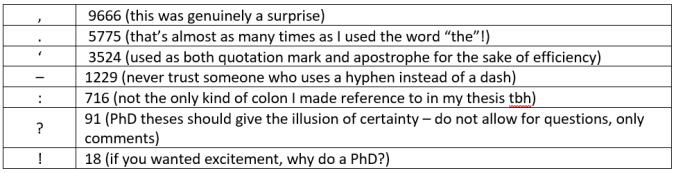 "List of punctuation uses: , 9666 (this was genuinely a surprise); . 5775 (that's almost as many times as I used the word ""the""!); ' 3524 (used as both quotation mark and apostrophe for the sake of efficiency); – 1229 (never trust someone who uses a hyphen instead of a dash); : 716 (not the only kind of colon I made reference to in my thesis tbh); ? 91 (PhD theses should give the illusion of certainty – do not allow for questions, only comments); ! 18 (if you wanted excitement, why do a PhD?)"
