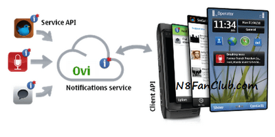 Nokia Drop:Symbian Application To Send Images,Links From PC