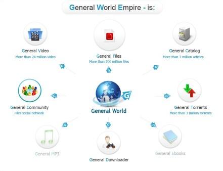 General Network