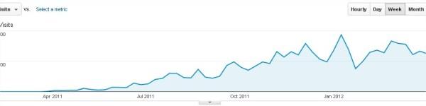 Traffic overview blogsaays