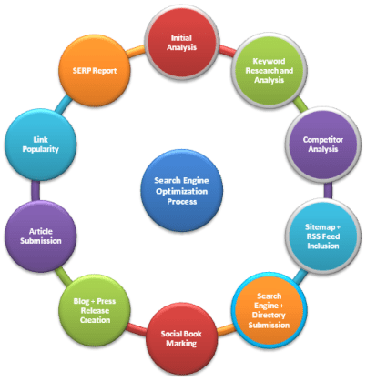search engine ranking key factors