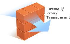 Remote desktop Firewall Proxy Transparent