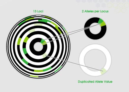 Gene Ring Connect MyDNA
