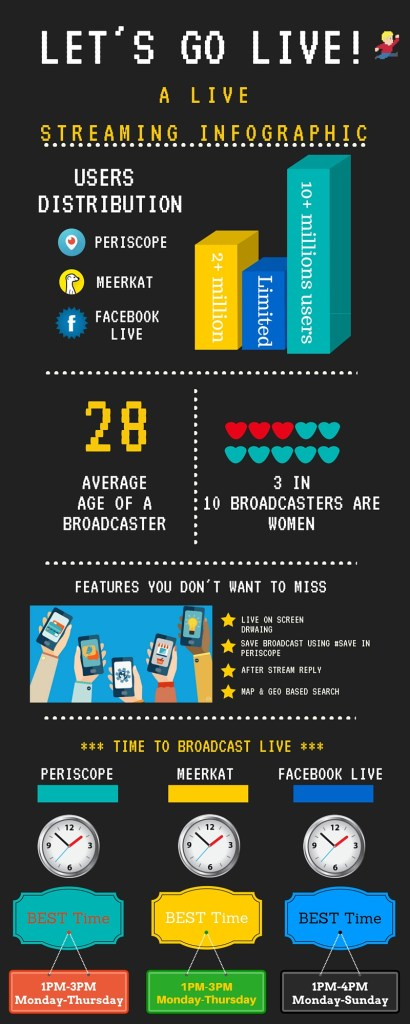 Live Streaming Periscope Meerkat facebook live infographics