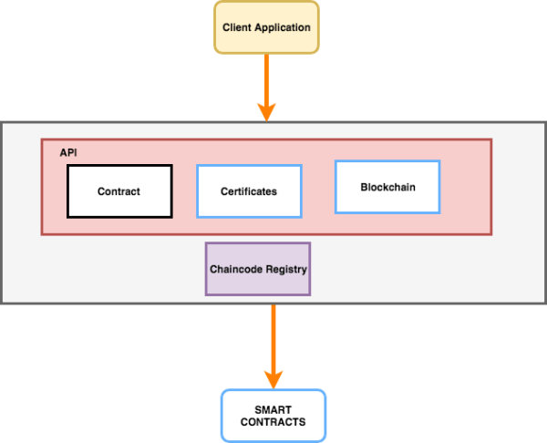 Blockchain api for IoT
