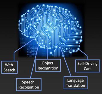 Neural Network in AI