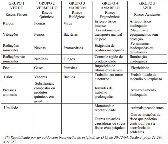 tabela de riscos ambientais