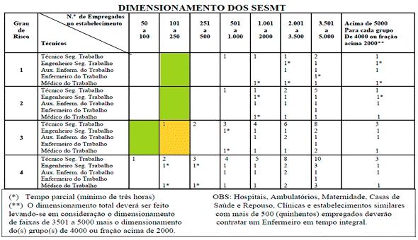 Quadro II da NR-04 (SESMT) - Dimensionamento do SESMT (NR 04)