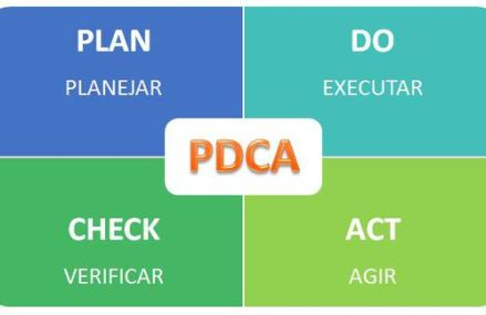 O que é PDCA?